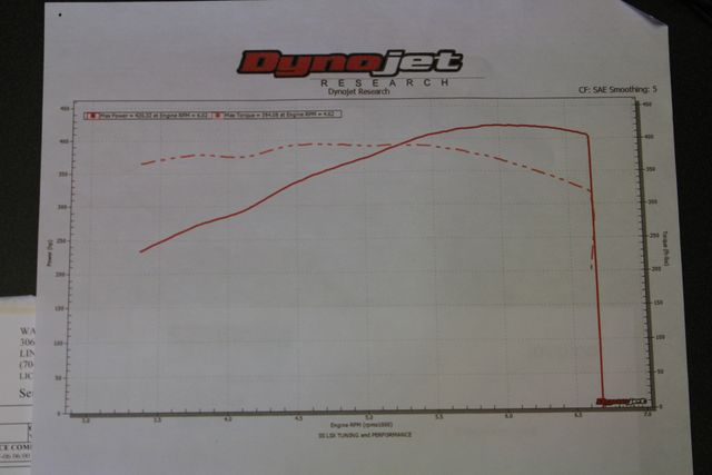 2010 Chevrolet Camaro 2SS/SS - LOT$ OF EXTRA$ - RECEIPTS - DYNO TUNED! Mooresville , NC 6