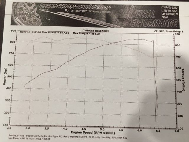 2016 Dodge Charger SRT Hellcat 847 HP Dyno'd in Boerne, Texas 78006